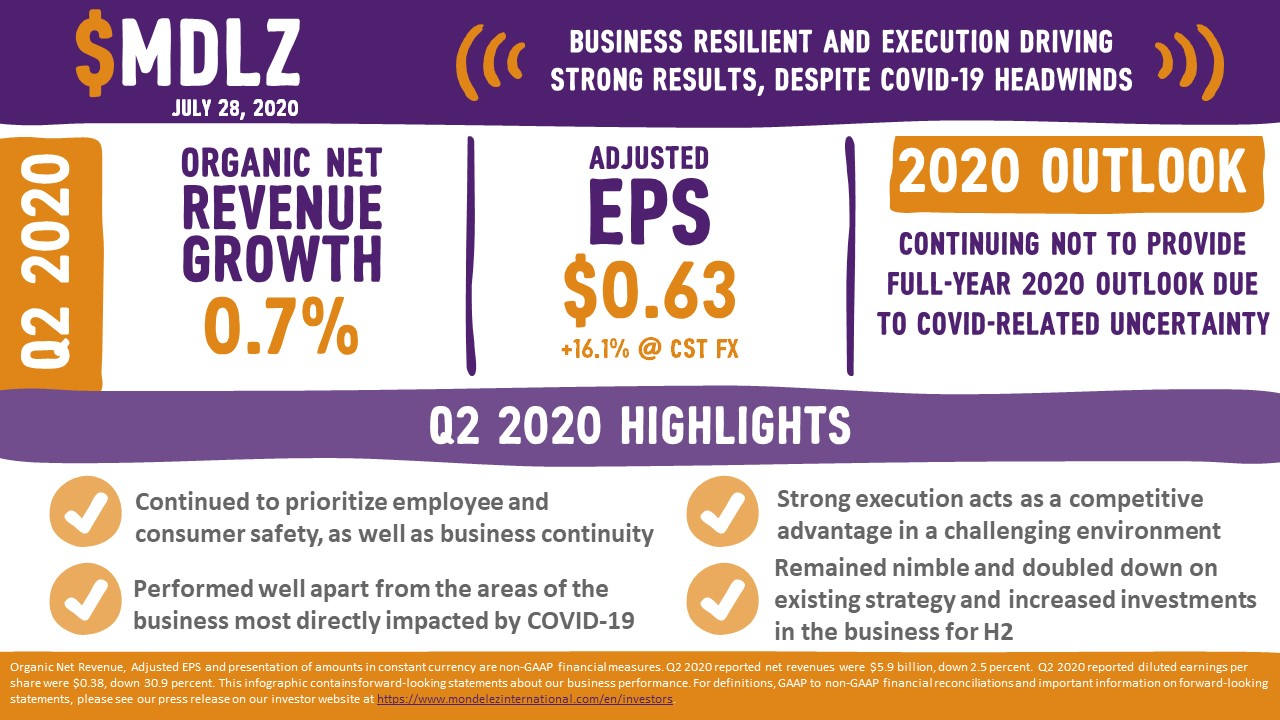 Q2 2020 Earnings Infographic