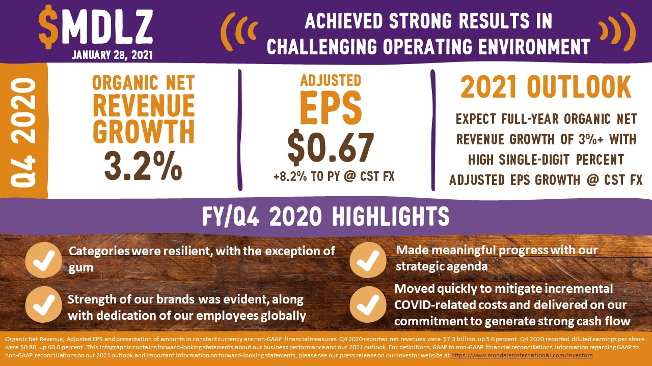 2020 Q4 Results
